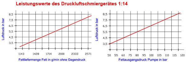 Leistungswerte eines Druckluftschmiergerätes mit dem Verhältnis 1:14
