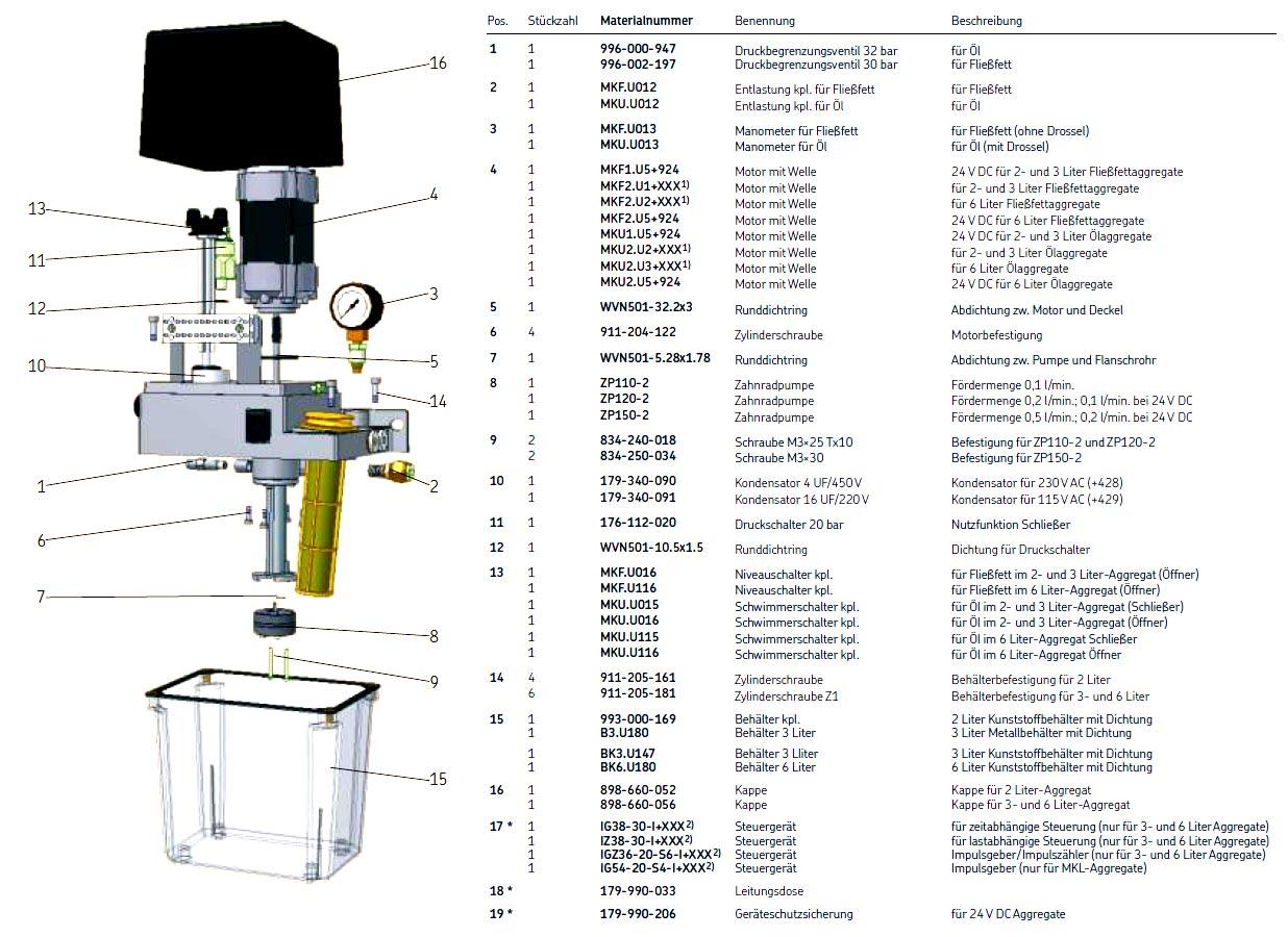 Single line pump MKF2 - K3/KW3